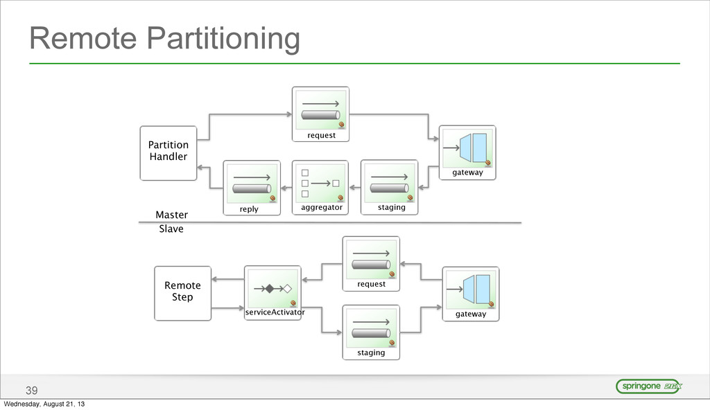 Remote Partitioning 39 Partition Handler Remote...