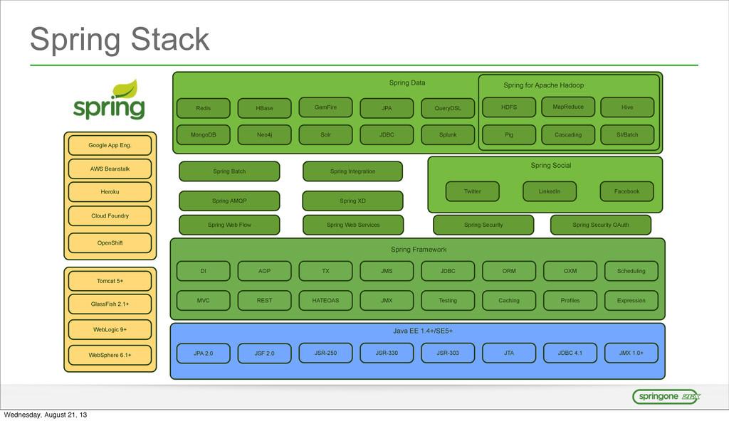 Spring Stack DI AOP TX JMS JDBC MVC Testing ORM...