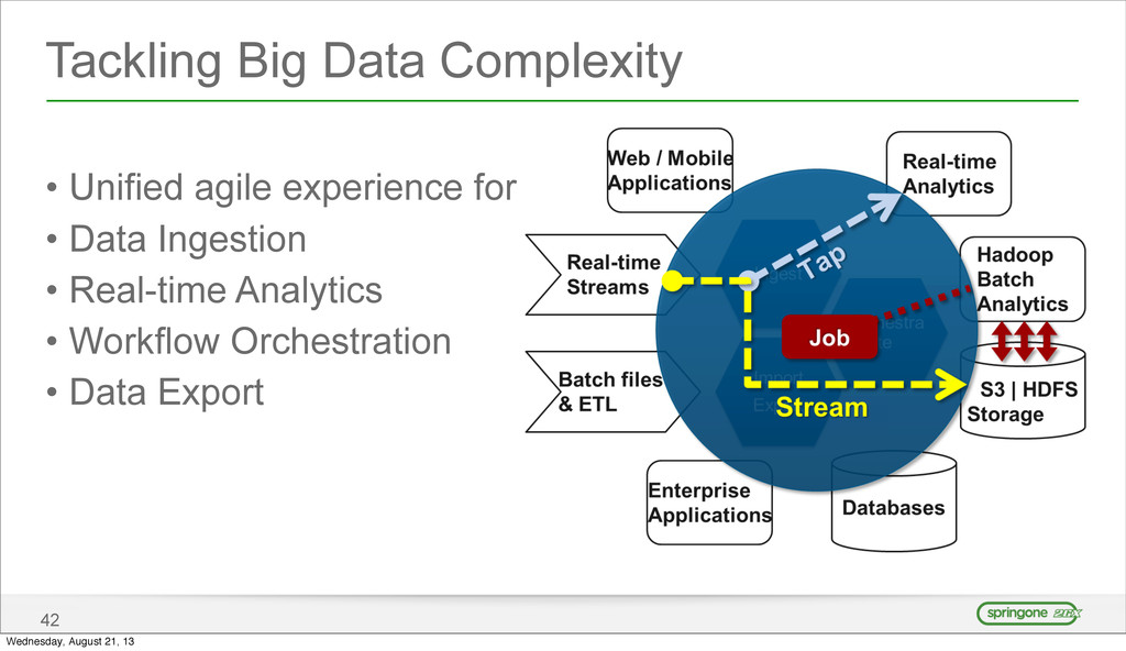 Tackling Big Data Complexity • Unified agile ex...