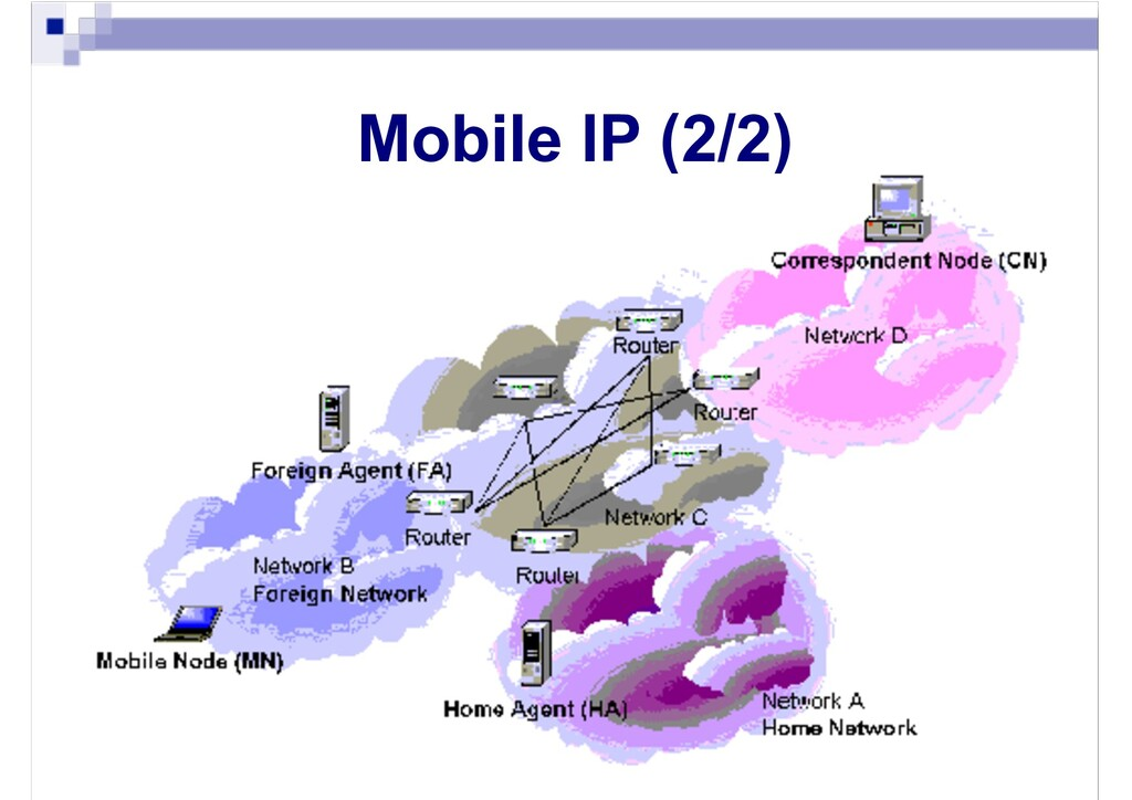 Mobile IP (2/2)