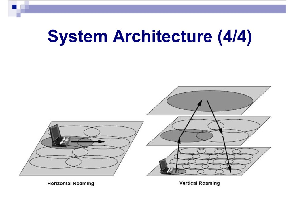System Architecture (4/4)