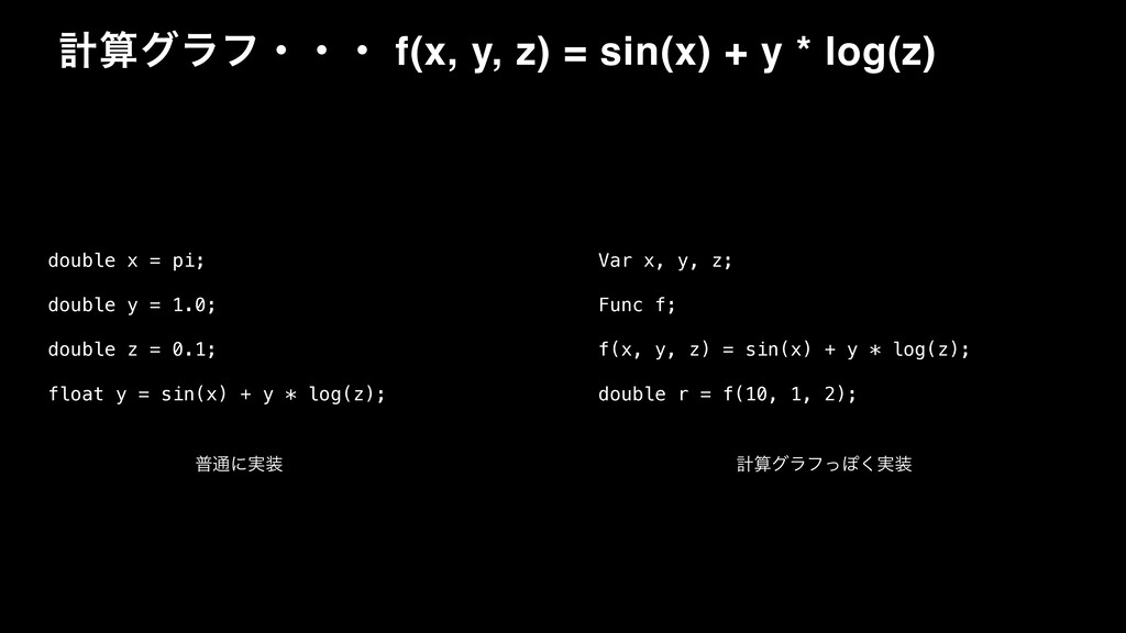 ܭάϥϑɾɾɾ f(x, y, z) = sin(x) + y * log(z) doubl...