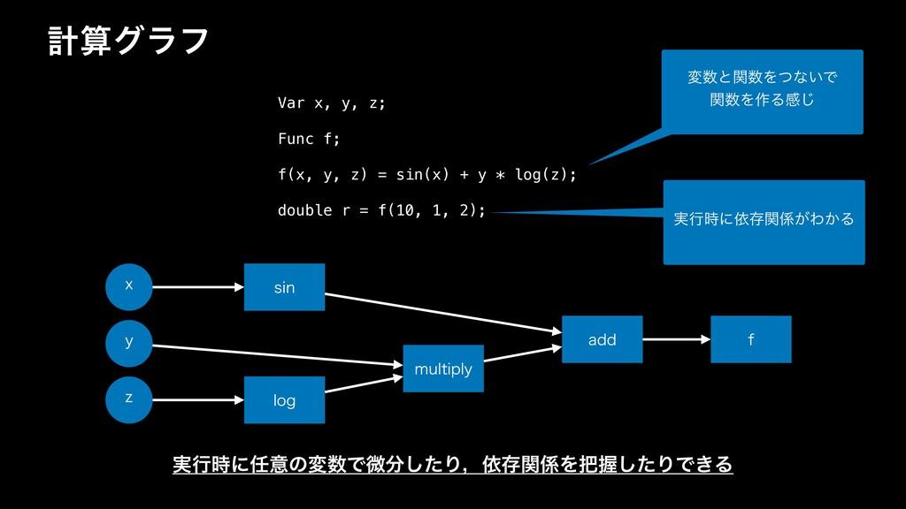 ܭάϥϑ Var x, y, z; Func f; f(x, y, z) = sin(x) ...