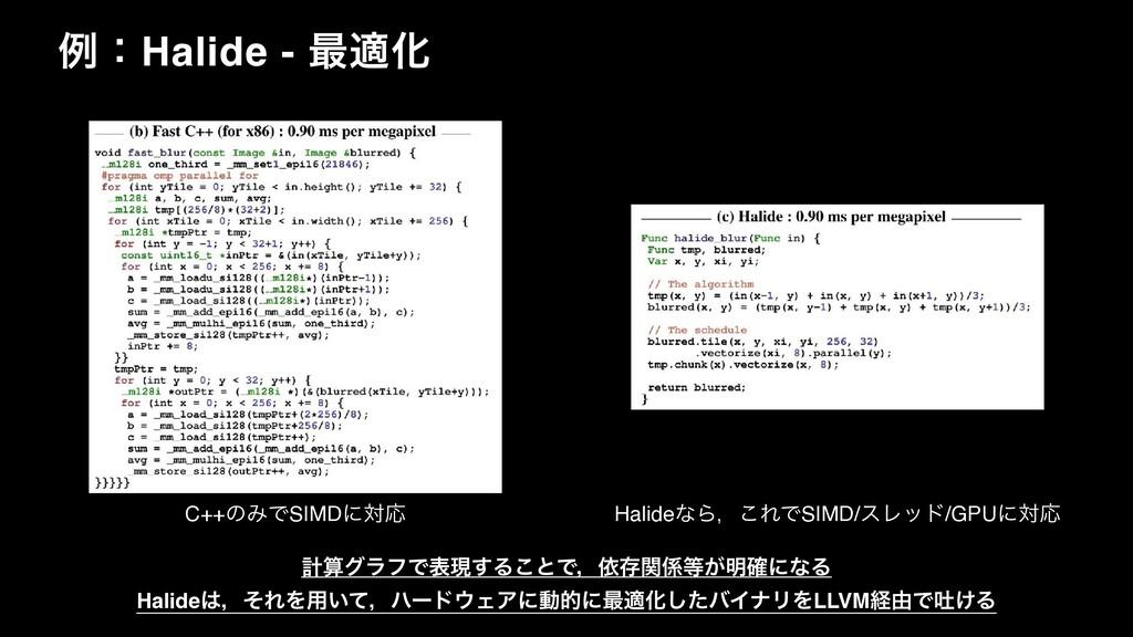 ྫɿHalide - ࠷దԽ C++ͷΈͰSIMDʹରԠ HalideͳΒɼ͜ΕͰSIMD/ε...