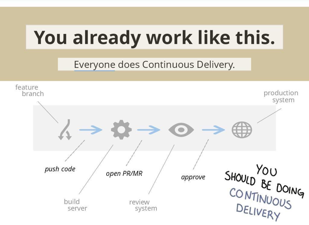 push code open PR/MR approve build review featu...