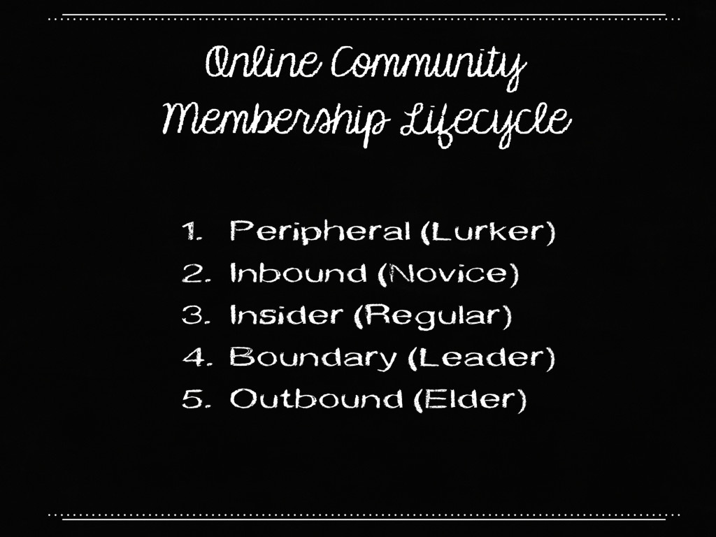Online Community Membership Lifecycle 1. Periph...