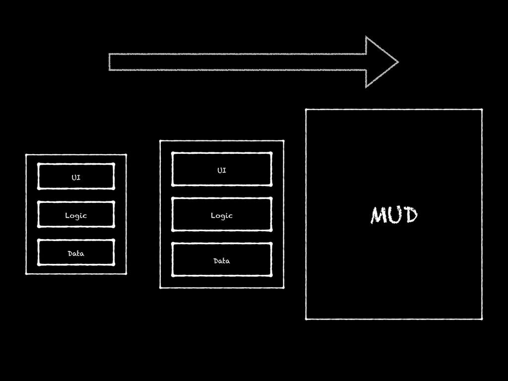 UI Logic Data MUD UI Logic Data