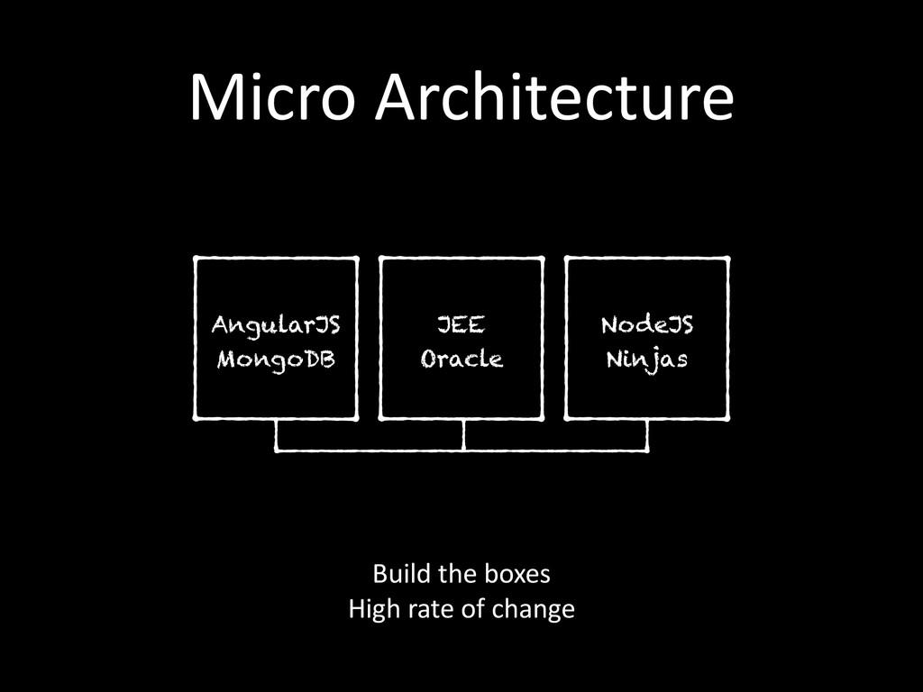 Micro Architecture AngularJS MongoDB JEE Ora...