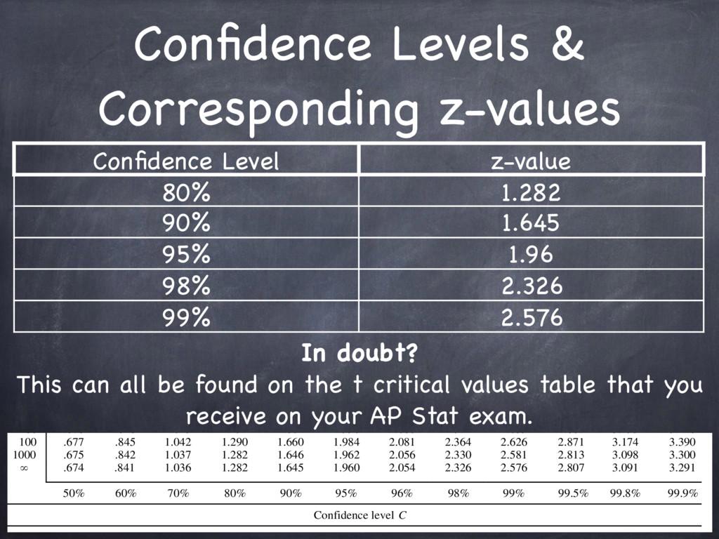 Confidence Levels & Corresponding z-values Confid...