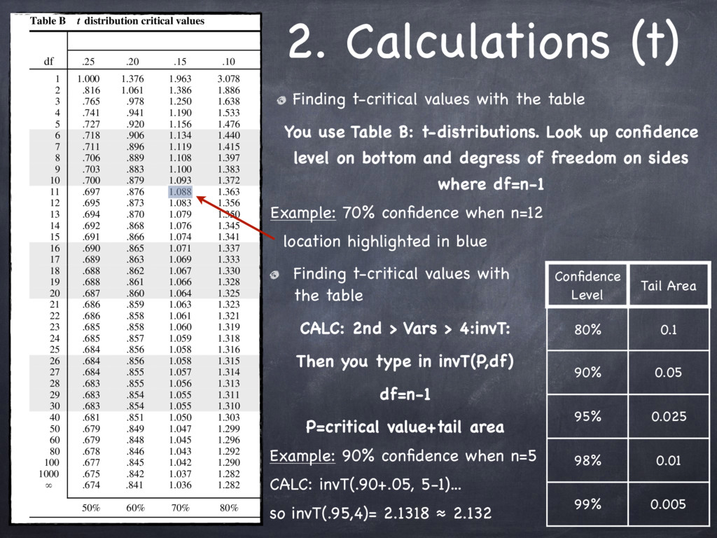 2. Calculations (t) Finding t-critical values w...