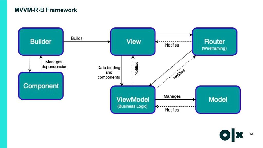 MVVM-R-B Framework 13