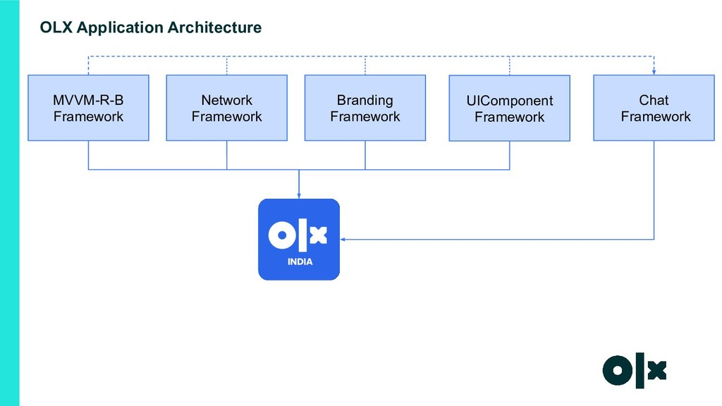 OLX Application Architecture MVVM-R-B Framework...