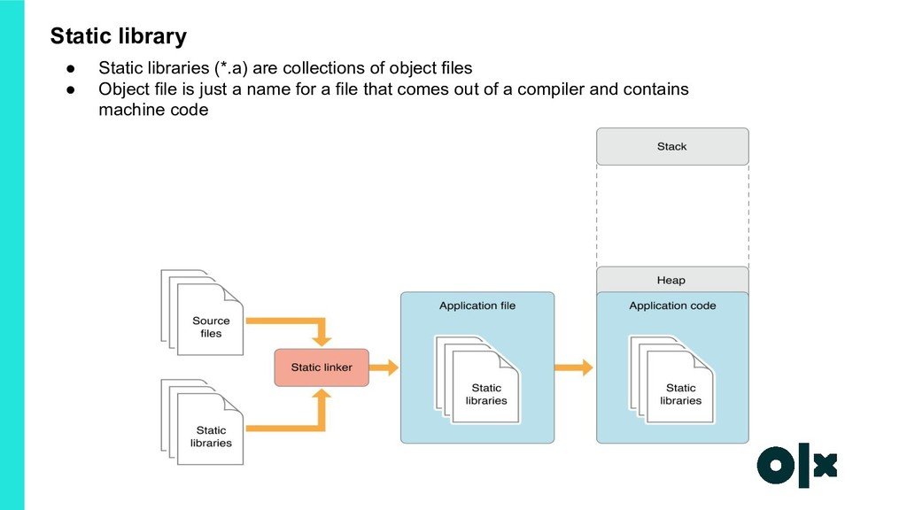 Static library ● Static libraries (*.a) are col...