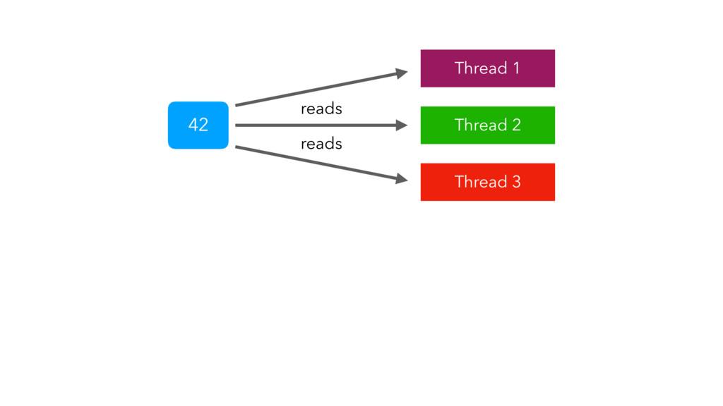 42 reads reads Thread 1 Thread 2 Thread 3