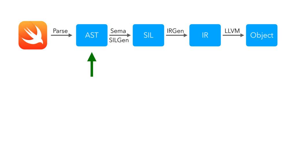 SIL IR Object LLVM IRGen AST Sema SILGen Parse