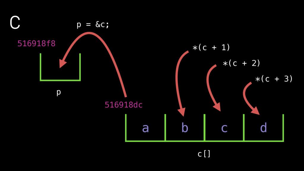 C 516918f8 p c[] 516918dc p = &c; a b c d *(c +...