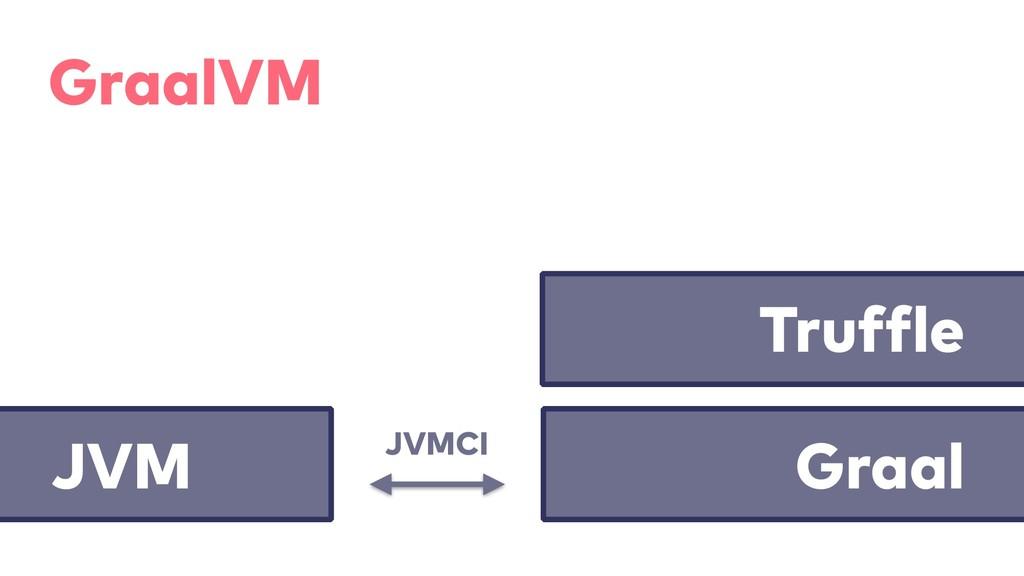 GraalVM JVMCI Graal JVM Truffle