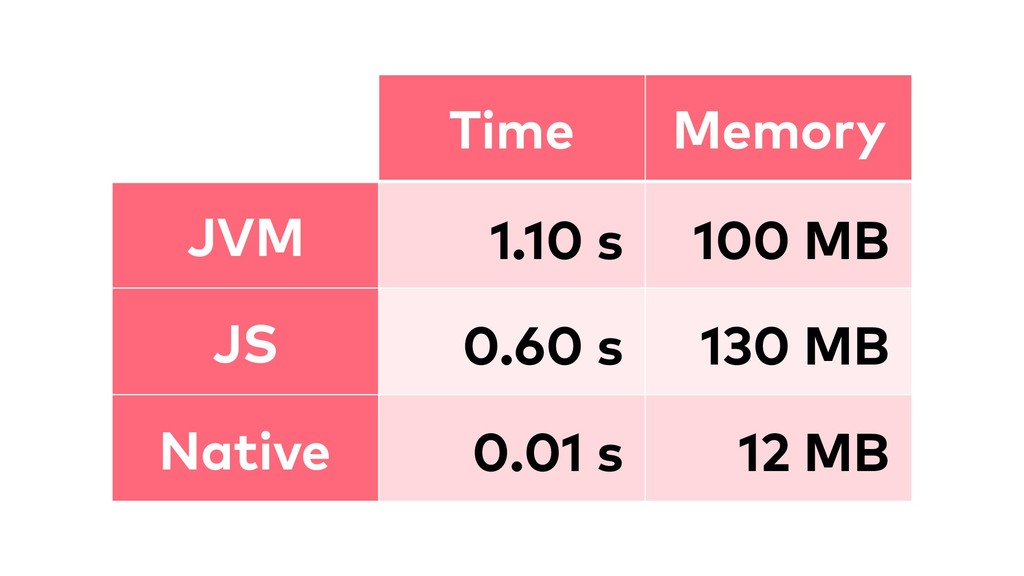 Time Memory JVM 1.10 s 100 MB JS 0.60 s 130 MB ...