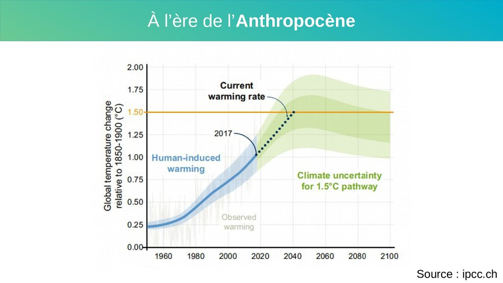 À l'ère de l'Anthropocène Source : ipcc.ch