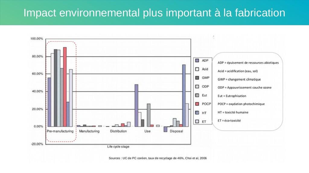 Impact environnemental plus important à la fabr...