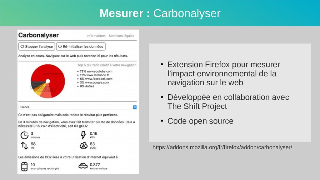 Mesurer : Carbonalyser ● Extension Firefox pour...