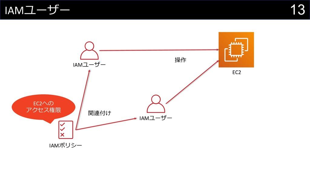 13 IAMユーザー IAMユーザー IAMポリシー EC2への アクセス権限 関連付け 操作...