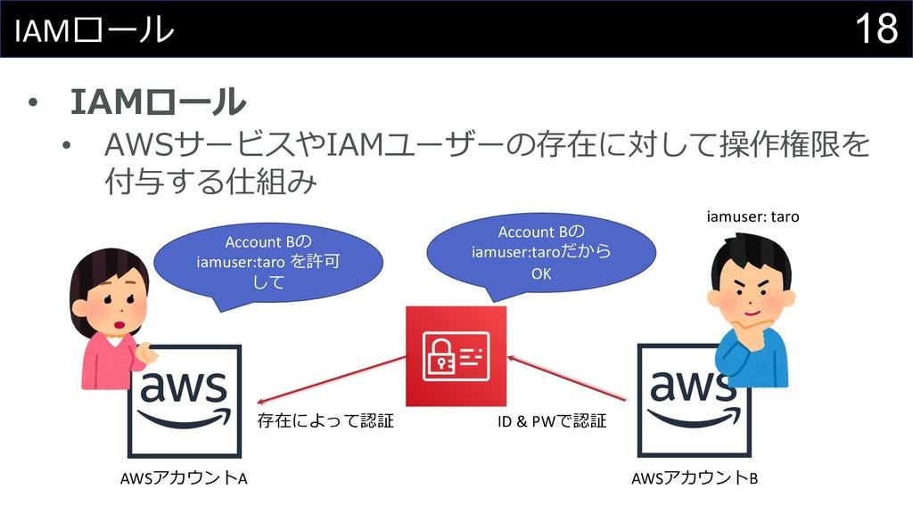 18 IAMロール • IAMロール • AWSサービスやIAMユーザーの存在に対して操作権限...