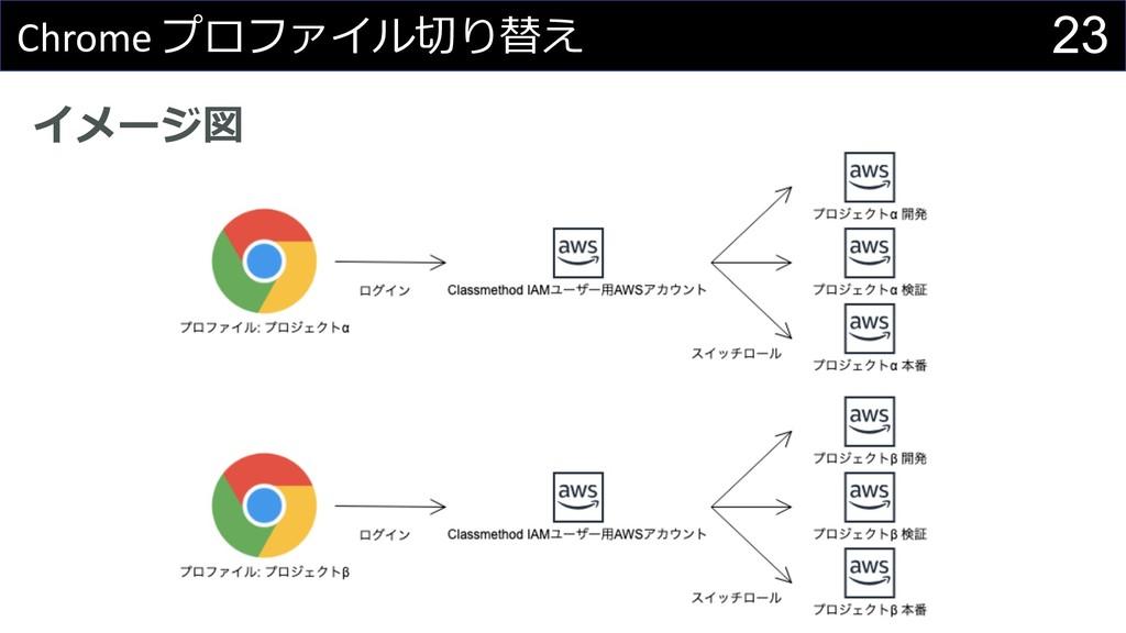 イメージ図 23 Chrome プロファイル切り替え