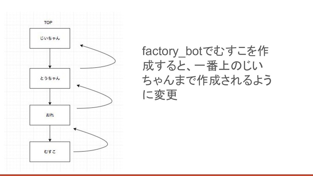 factory_botでむすこを作 成すると、一番上のじい ちゃんまで作成されるよう に変更