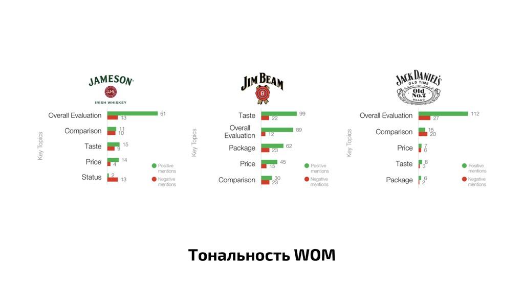 Тональность WOM