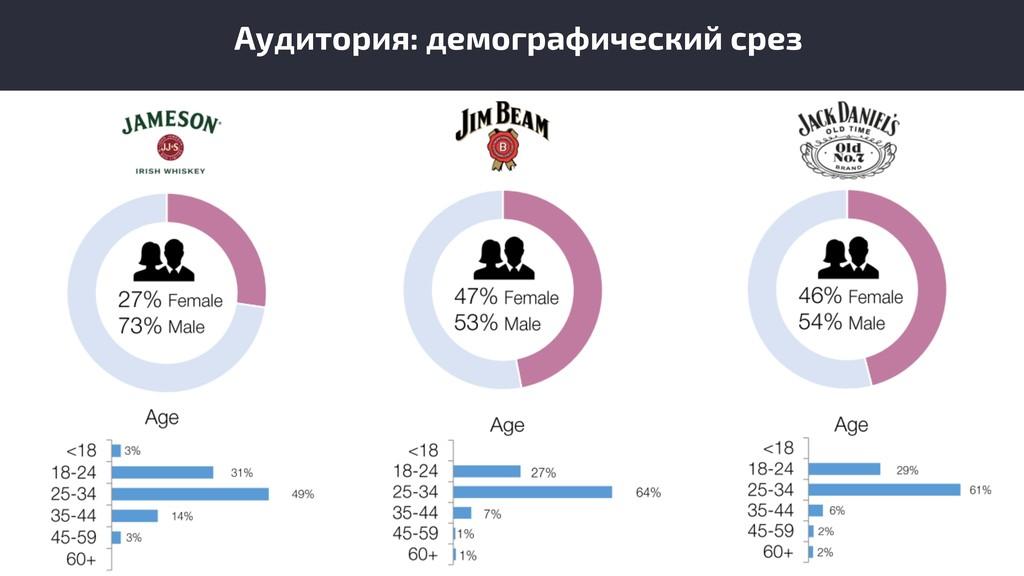 Аудитория: демографический срез
