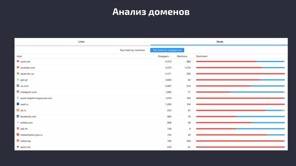 Анализ доменов
