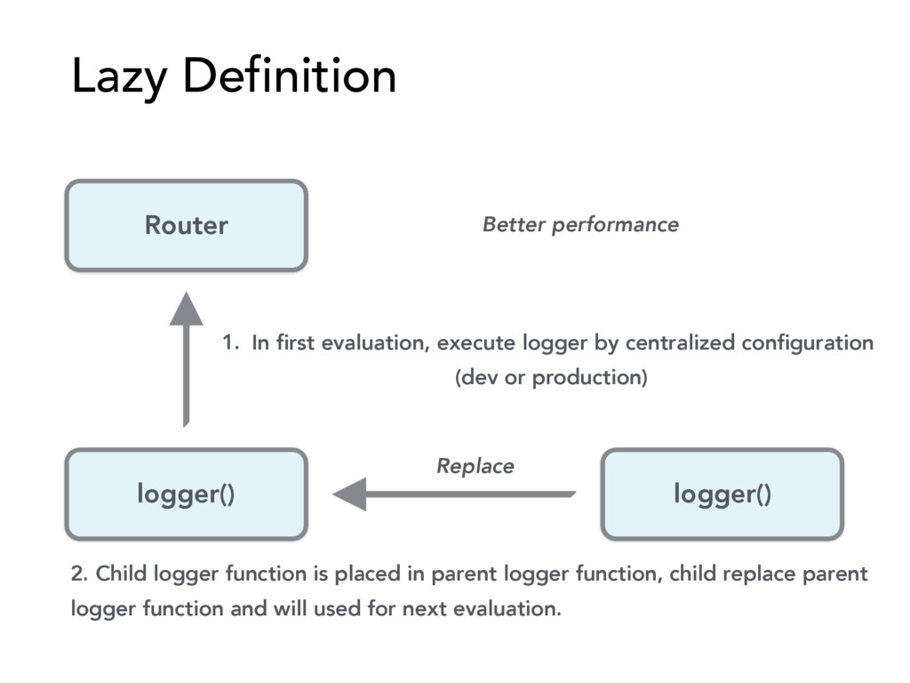 Lazy Definition logger() logger() Router 1. In ...