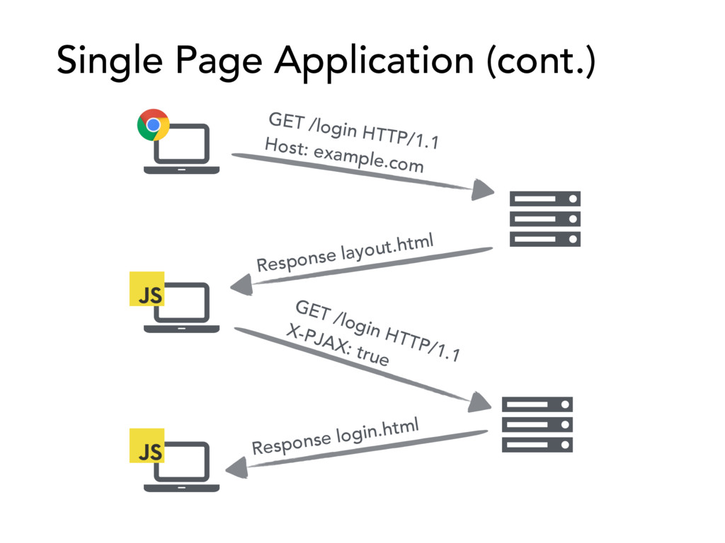 Single Page Application (cont.) GET /login HTTP...