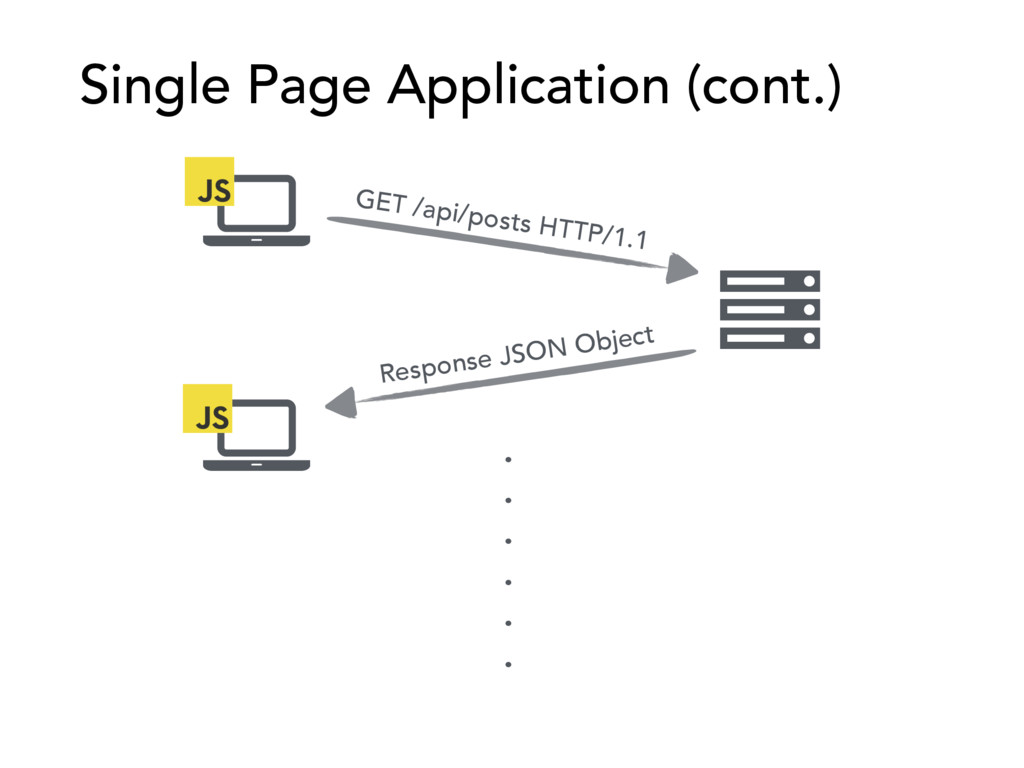 Single Page Application (cont.) GET /api/posts ...
