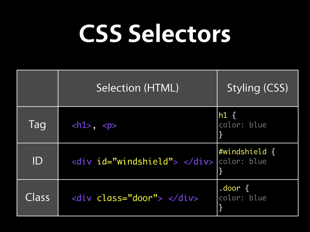 CSS Selectors Selection (HTML) Styling (CSS) Ta...