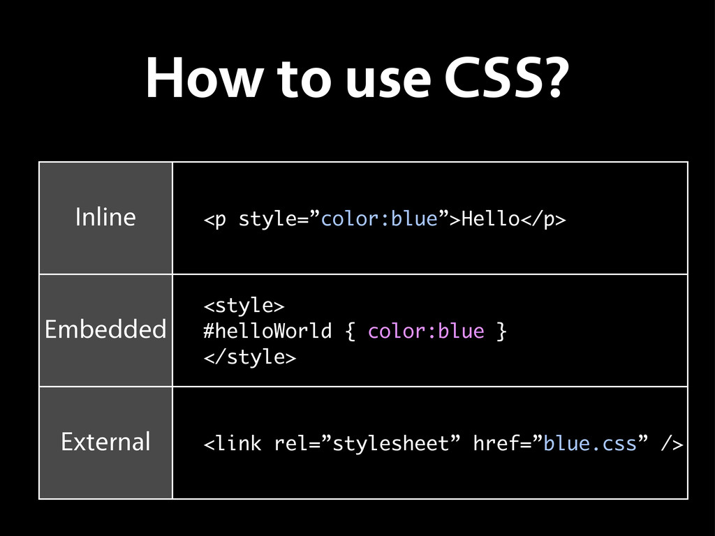 How to use CSS? Inline Embedded External <p sty...