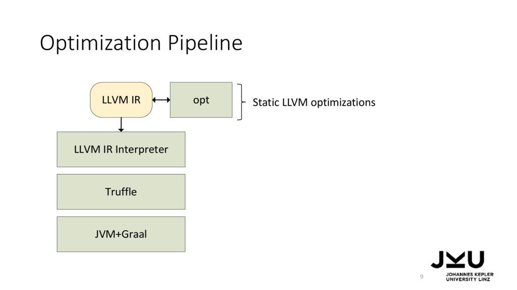 LLVM IR Interpreter Truffle LLVM IR JVM+Graal o...