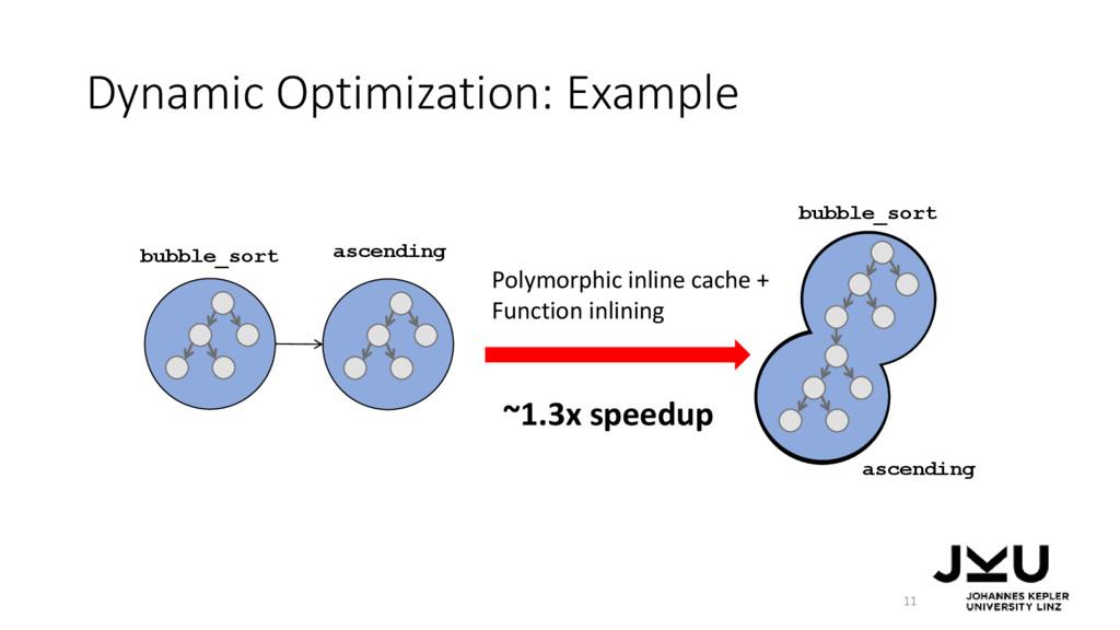 Dynamic Optimization: Example 11 bubble_sort bu...