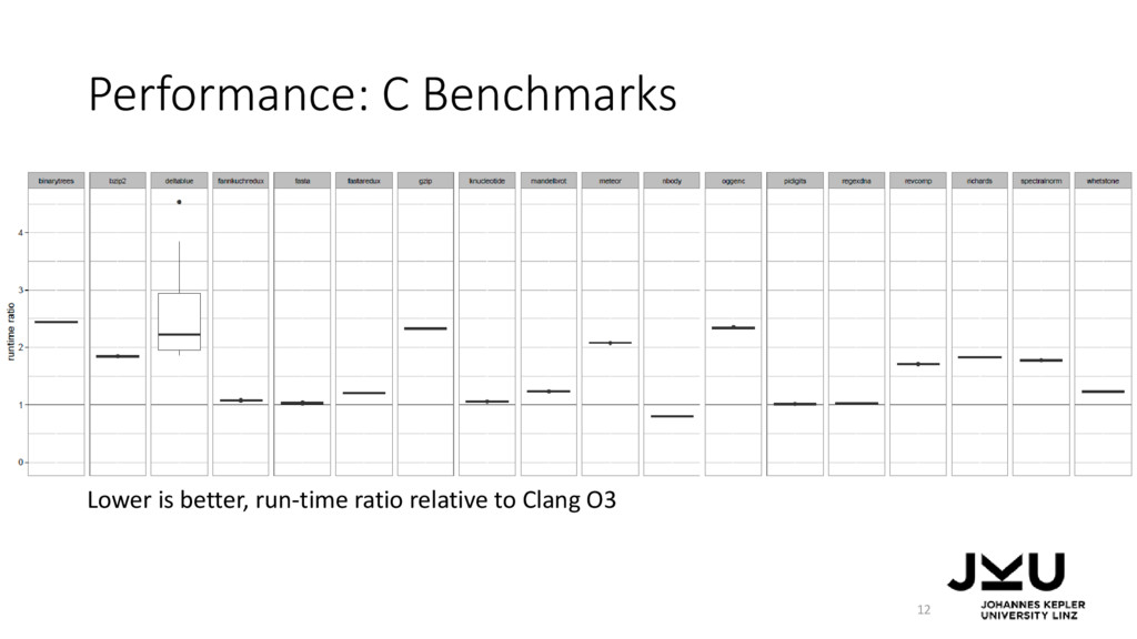 Performance: C Benchmarks Lower is better, run-...