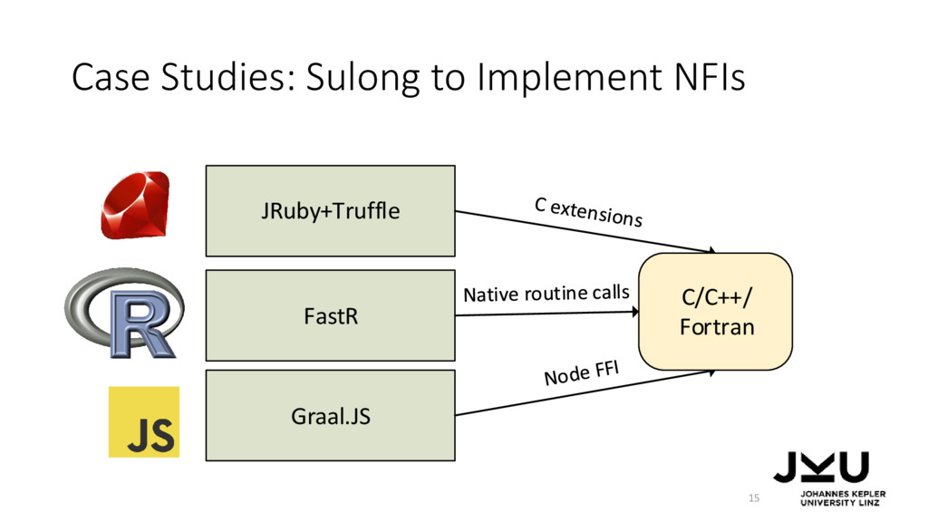Case Studies: Sulong to Implement NFIs JRuby+Tr...