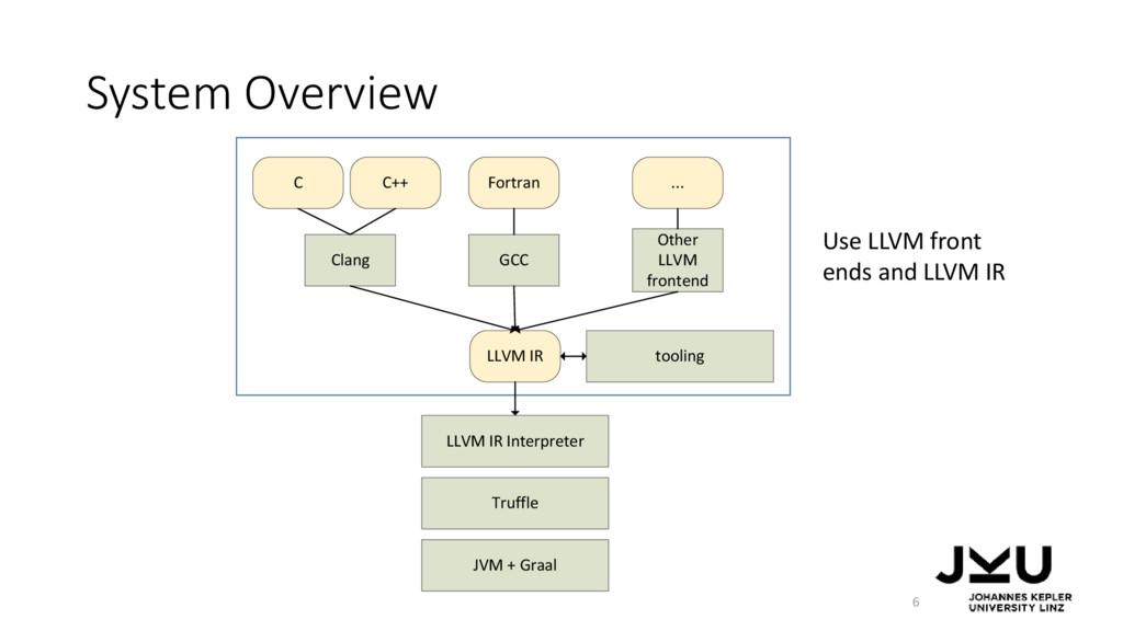 System Overview LLVM IR Interpreter Truffle LLV...