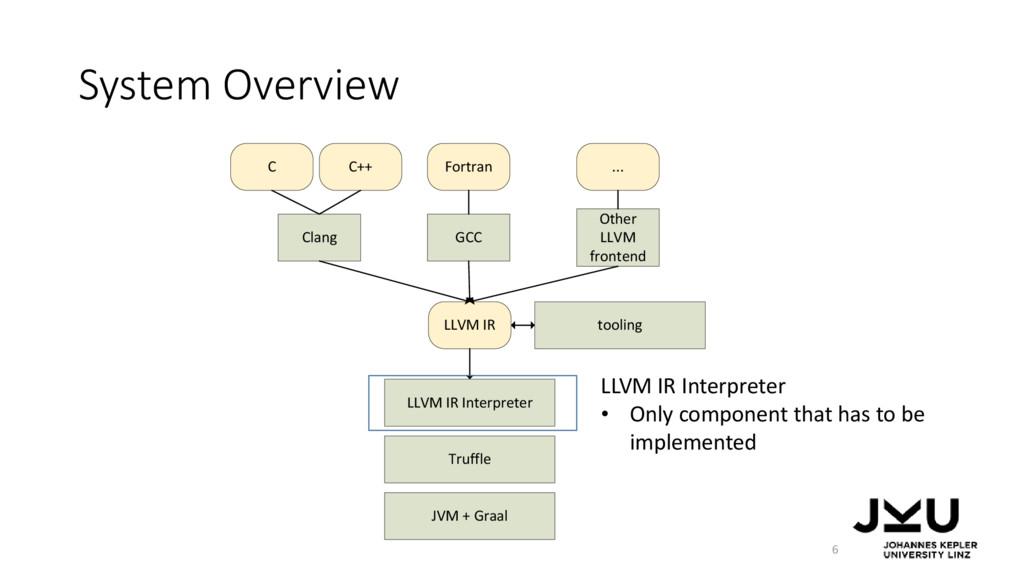 System Overview LLVM IR Interpreter • Only comp...