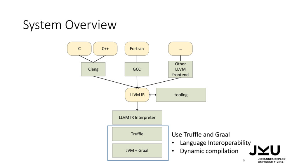 System Overview Use Truffle and Graal • Languag...