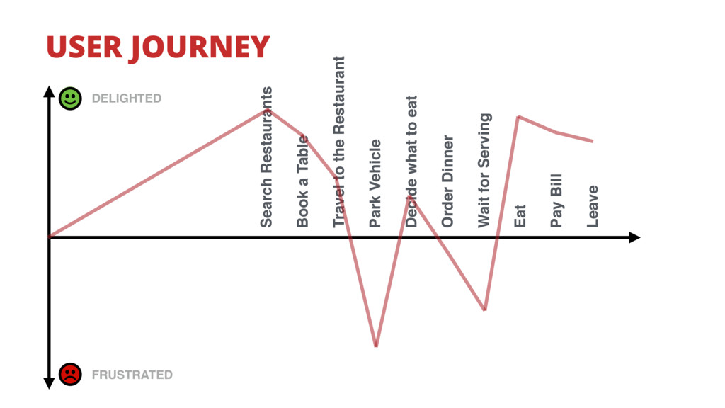 USER JOURNEY DELIGHTED FRUSTRATED Search Restau...