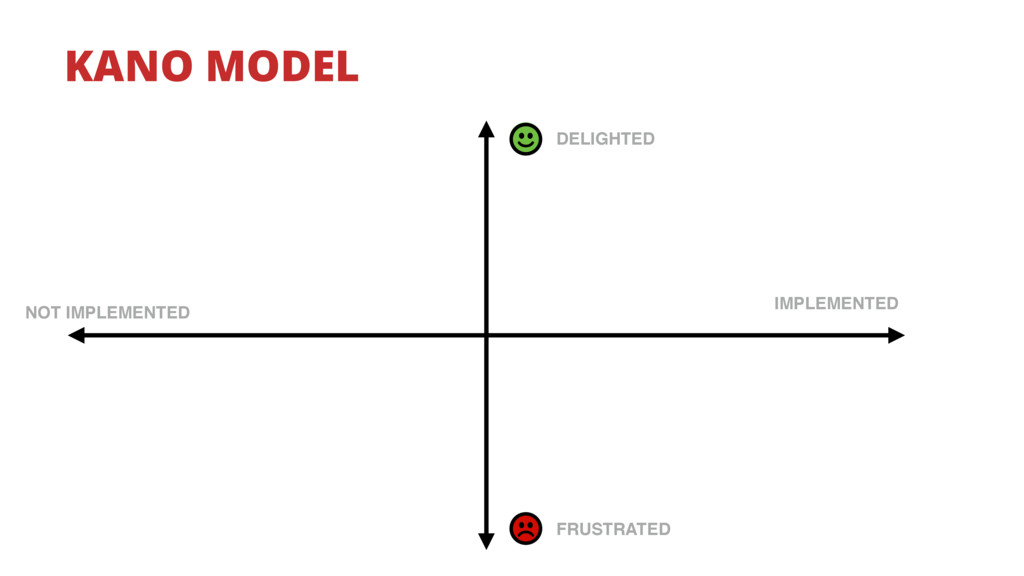 KANO MODEL DELIGHTED FRUSTRATED IMPLEMENTED NOT...