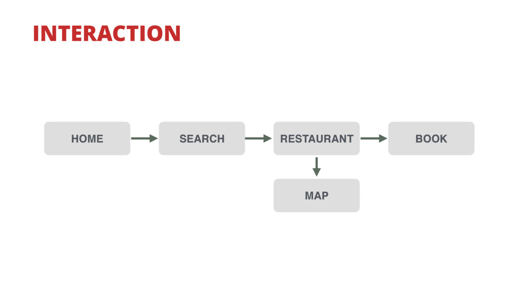 RESTAURANT BOOK SEARCH MAP HOME INTERACTION