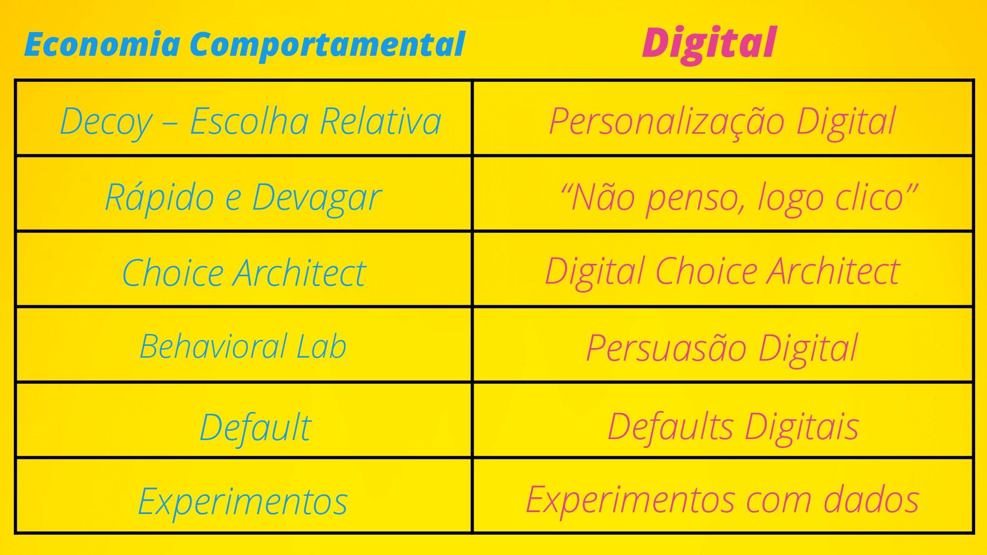 Economia Comportamental Digital Decoy – Escolha...