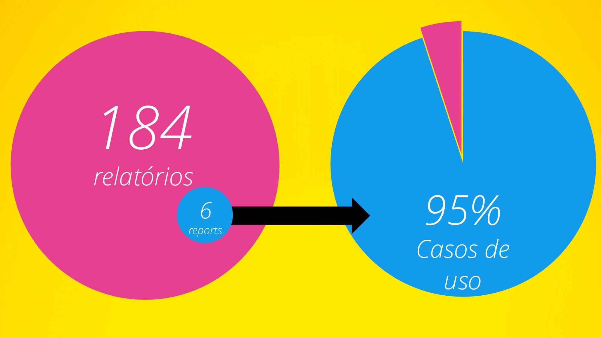 184 relatórios 95% Casos de uso 6 reports