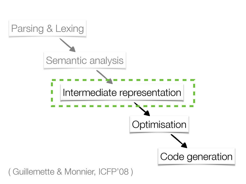Parsing & Lexing Semantic analysis Optimisation...